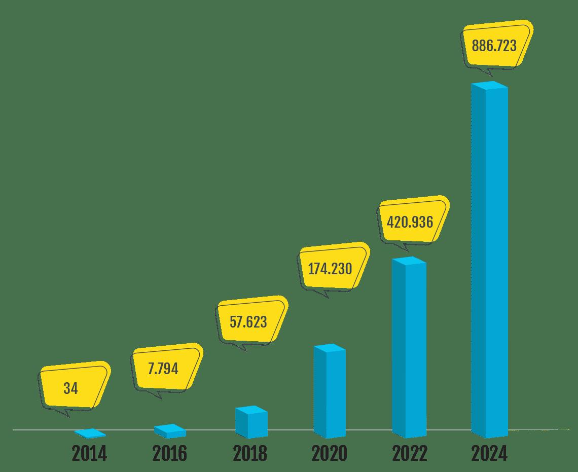 crescimento exponencial blue sol