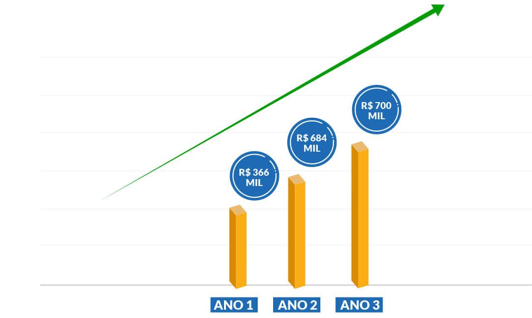grafico faturamento estimado franquia blue sol