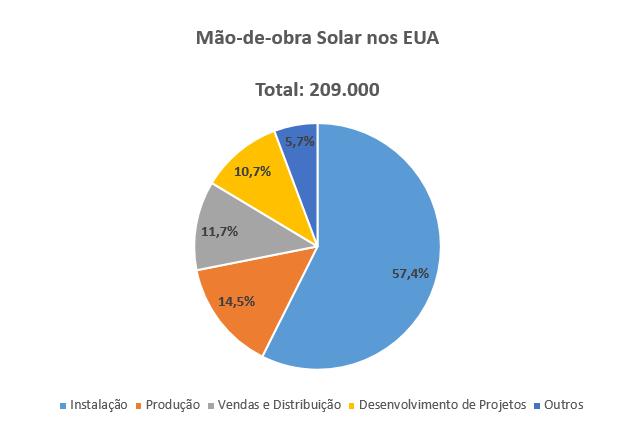 Mão de Obra Solar Americana