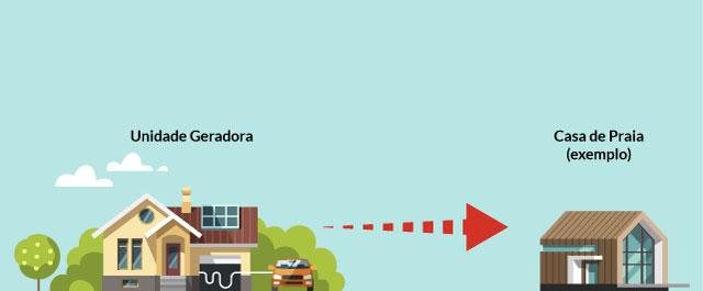 geracao de energia solar auto consumo remoto