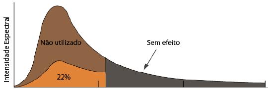Painel Solar: faixa espectral da radiação solar aproveitada pelas células