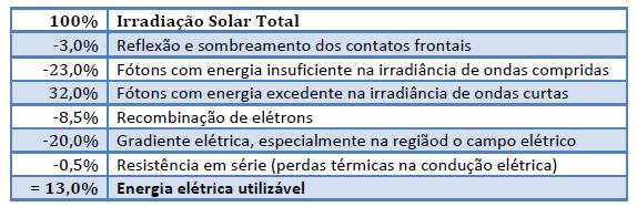 Painel Solar: Aproveitamento da luz visível pela célula