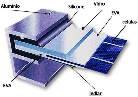 Painel Solar: Estrutura do módulo fotovoltaico de silício